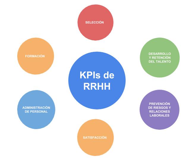 KPIs RRHH usados en procesos de gestión del talento